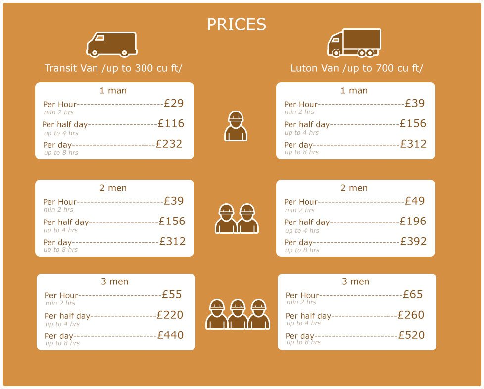 Gigantic Discounts on Moving Services in NW5